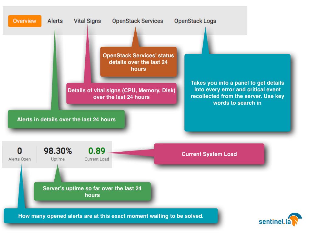 sentinel.la openstack monitoring healthcheck service nova neutron heat cinder ceilometer.003